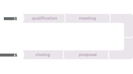 Create custom sales pipelines
