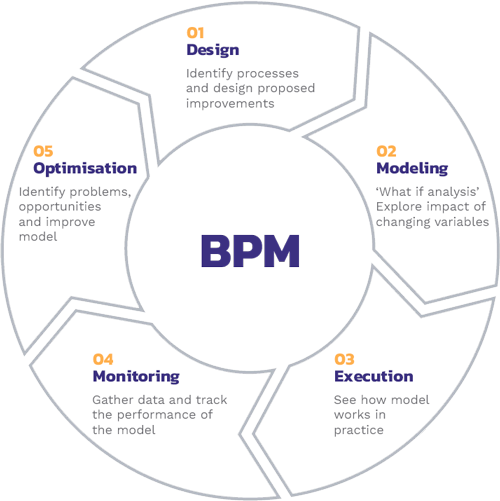 Business process management or BPM for short