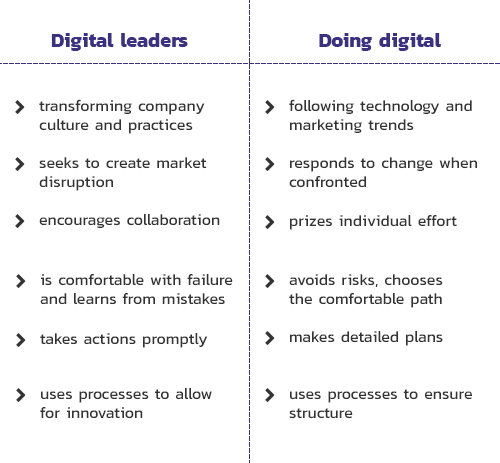 Companies with a strong digital culture embrace and practice all of the above traits