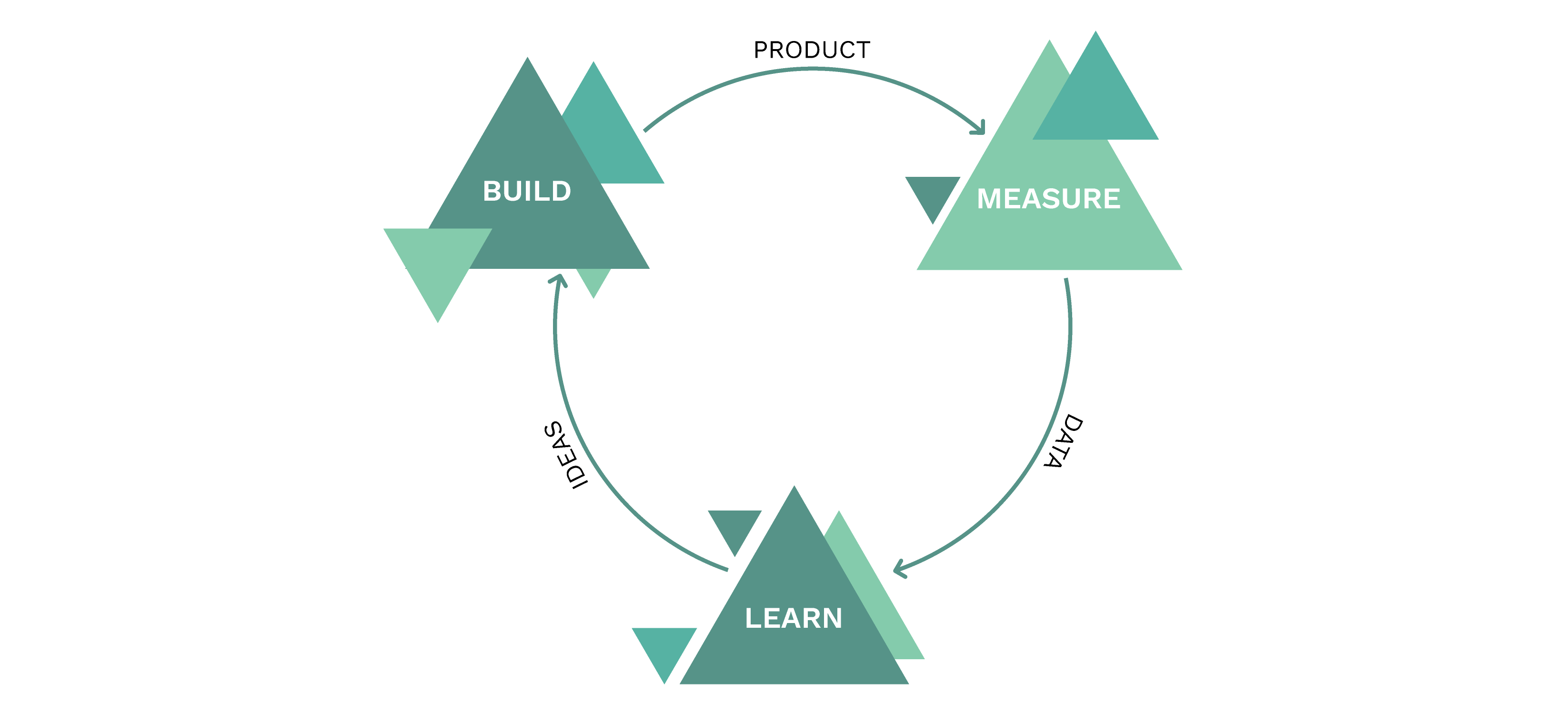 Don't Try to Build the Perfect Product - Infographic