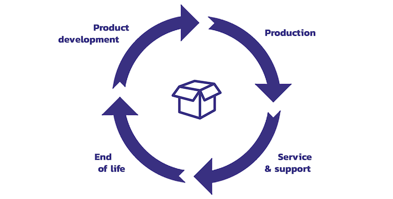 A PLM documents every stage of a product's lifecycle