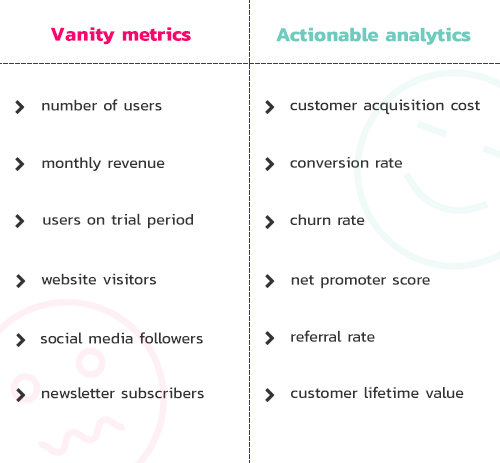 Vanity metrics vs actionable analytics