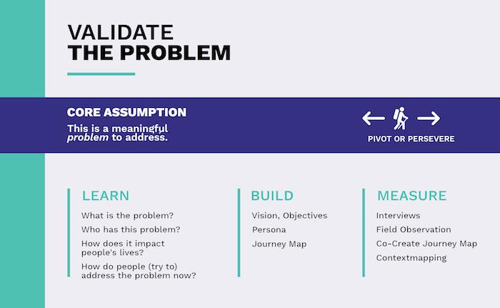 Validation in product development - Problem validation