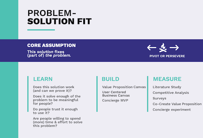 Validation in product development - Problem-solution fit