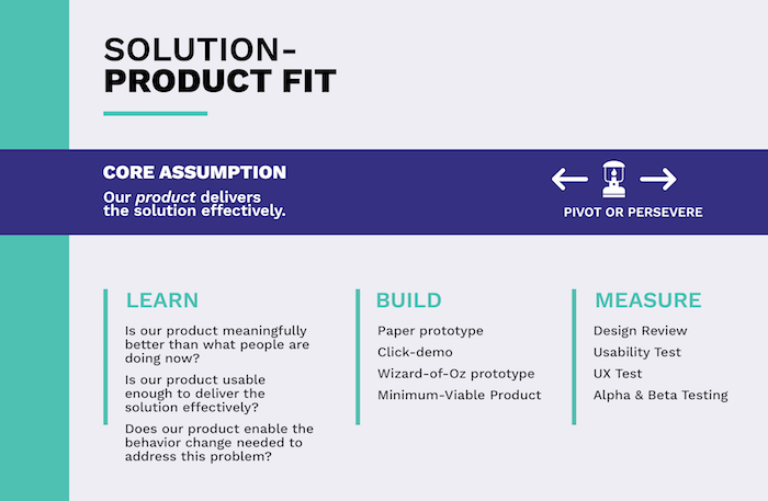 Validation in product development - Solution-product fit