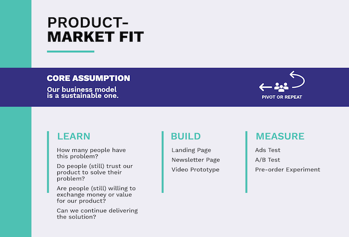 Validation in product development