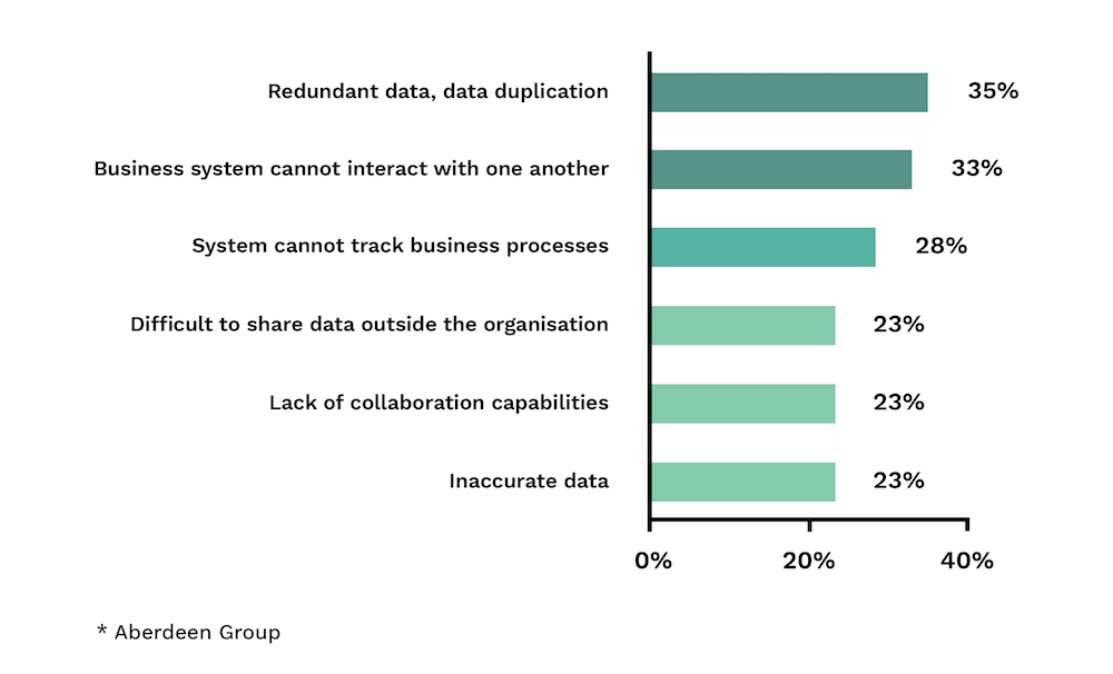 Why you shouldn't delay the digital transformation - Figure 1