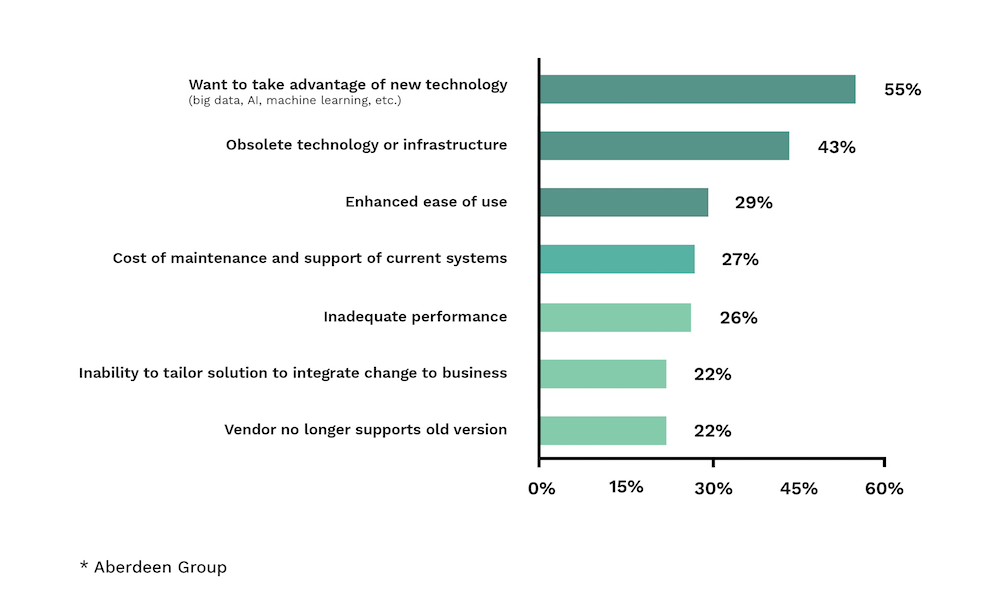 Why you shouldn't delay the digital transformation - Figure 2